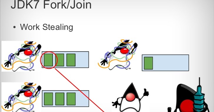 Difference between executor framework and forkjoinpool in for Thread pool design pattern java