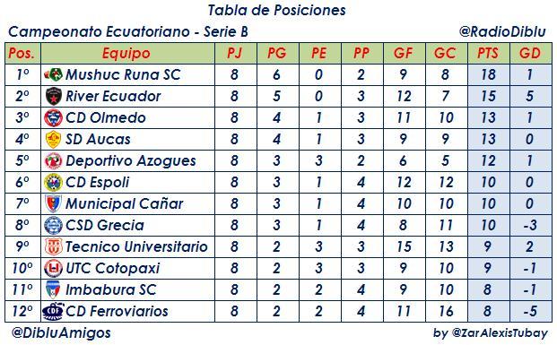 Copa De Plata B Resultados Y Tablas De Posiciones De La: SERIE B: Resultados 8º Fecha Y Tabla De Posiciones