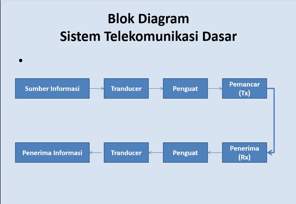 Kostbarkafoundation dasar sistem telekomunikasi l kelas x smk blok diagram sistem telekomonikasi dasar ccuart Gallery