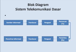 Kostbarkafoundation dasar sistem telekomunikasi l kelas x smk blok diagram sistem telekomonikasi dasar ccuart Choice Image
