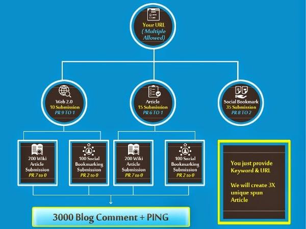 Link Pyramid Service