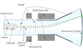 Atomic Structure Atom, Electron, Proton and Neutron, cathode rays