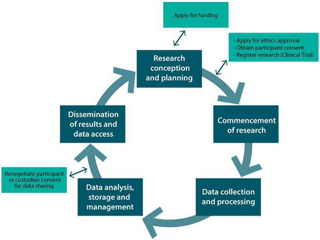 Data Flow Diagram Clinical Trial Data Management (CDM) Plan