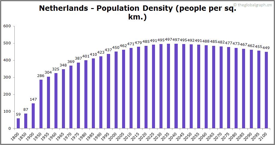 Netherlands  Population Density (people per sq. km.)