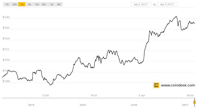 Bitcoin tiếp tục phá mốc1100$