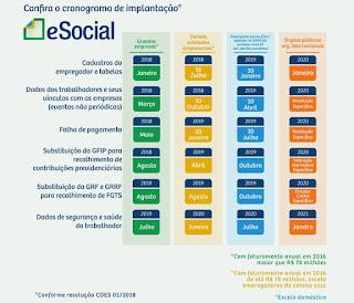 Resolução CDES nº 05 de 5/10/2018 publica novo cronograma do E-Social.