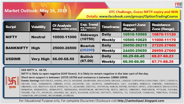 Indian Market Outlook: 20180516