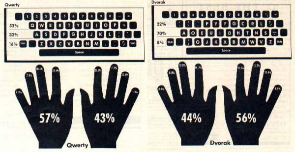 artikel-populer.blogspot.com - Sejarah Keyboard Komputer Q W E R T Y