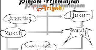 'ARIYAH  ( Pinjam-meminjam )