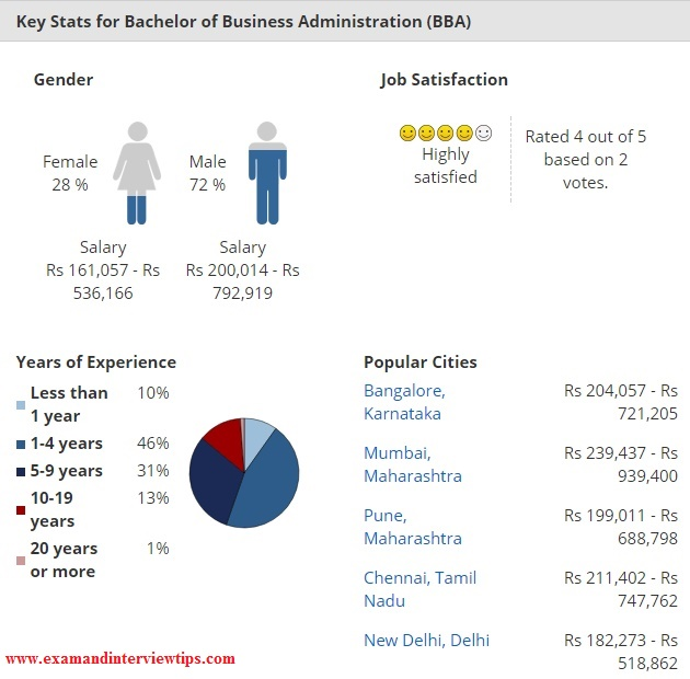 Key Stats for Bachelor of Business Administration (BBA)