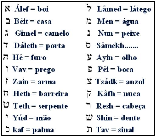 Numerologia Cabalística - 2