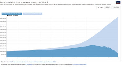 https://ourworldindata.org/grapher/world-population-in-extreme-poverty-absolute?tab=chart