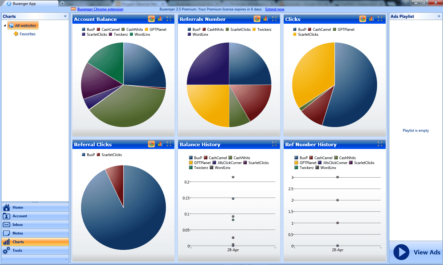 Buxenger charts helps you to monitor the overall progress in terms of pie chart