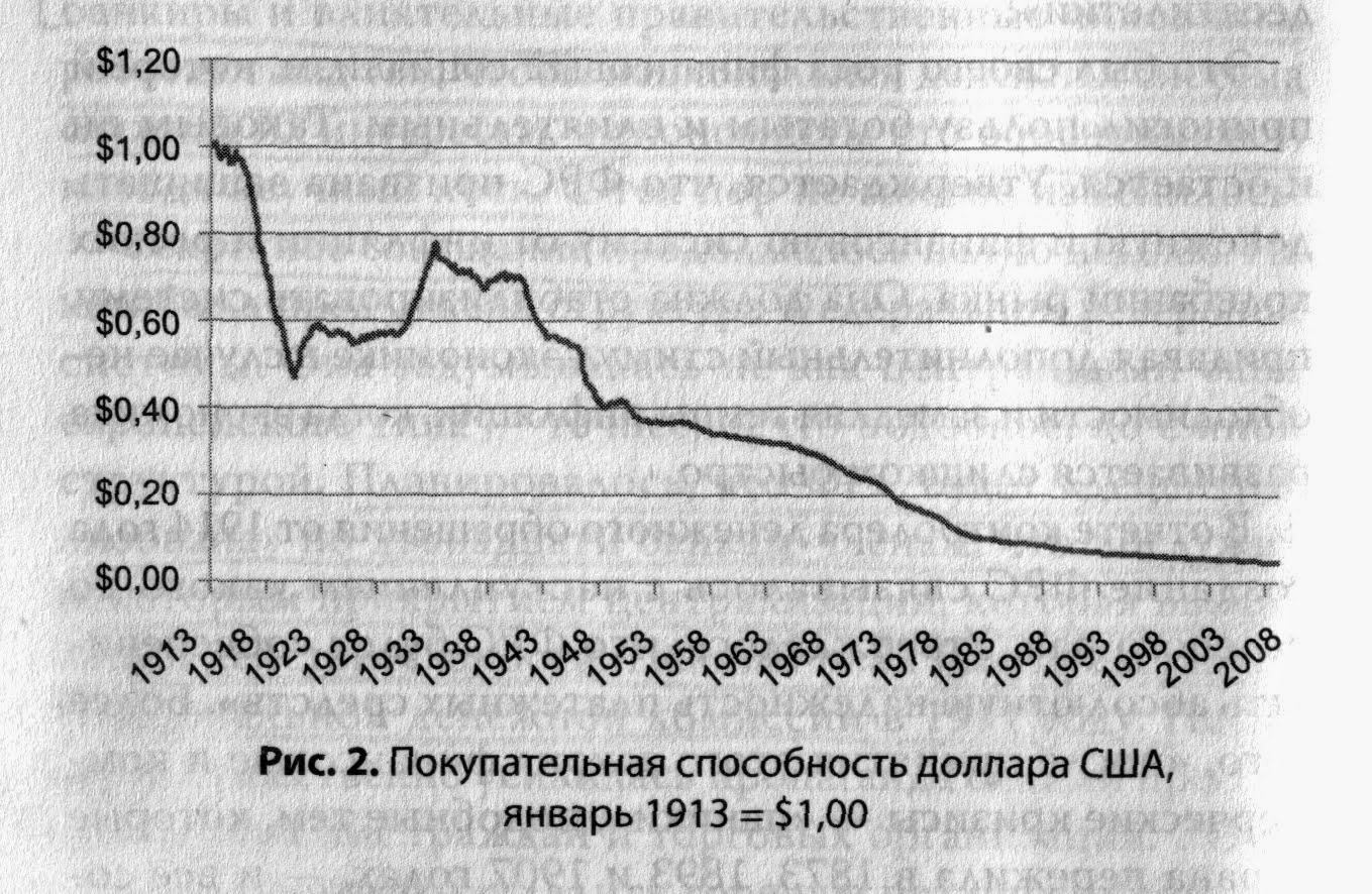 Рон Пол, удешевление доллара, тенденция