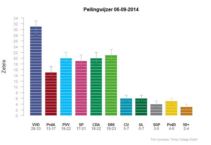 verschil vvd en d66