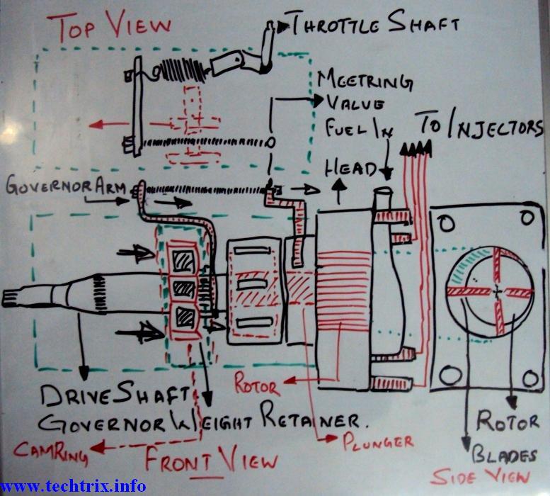Techtrixinfo  Internal Working Of Fuel Pump