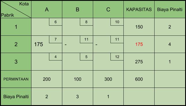 Tabel Transportasi VAM 1