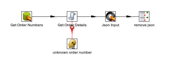 Performing MongoDB Lookups in Pentaho Data Integration
