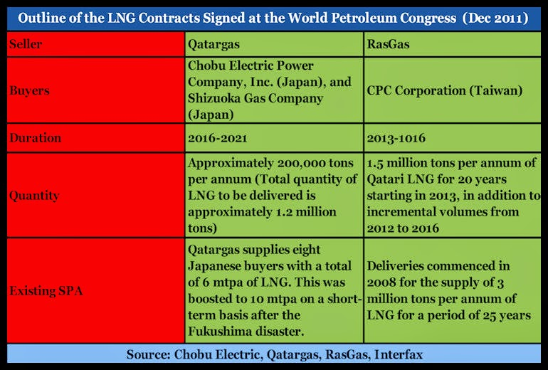 BACCI-Outline-of-the-LNG Contracts-Signed-at-the-World-Petroleum-Congress-December-2011