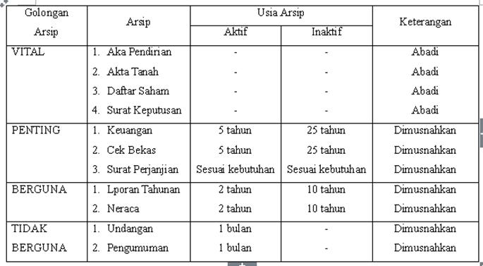 Administrasi Perkantoran Contoh Arsip
