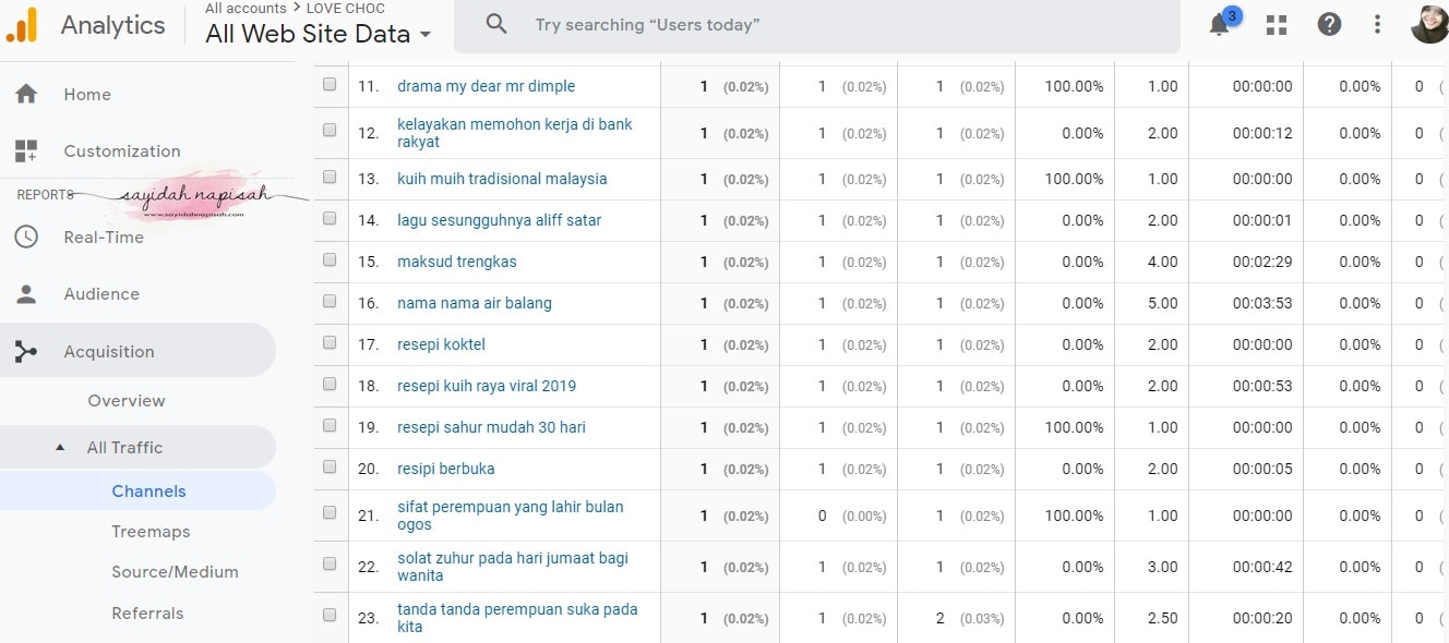 keyword blog google analytic