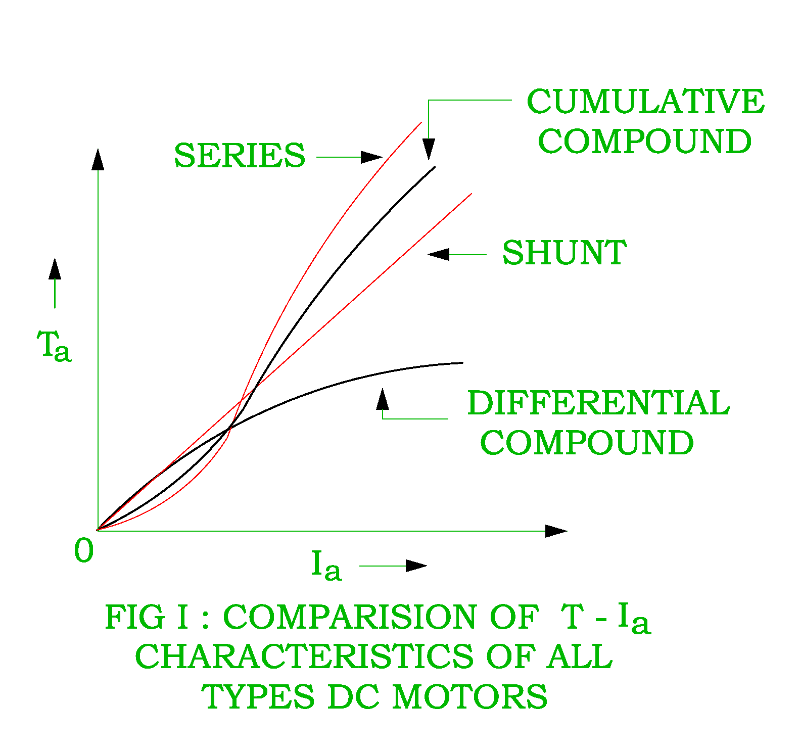 hight resolution of torque armature current characteristic of dc differential compound