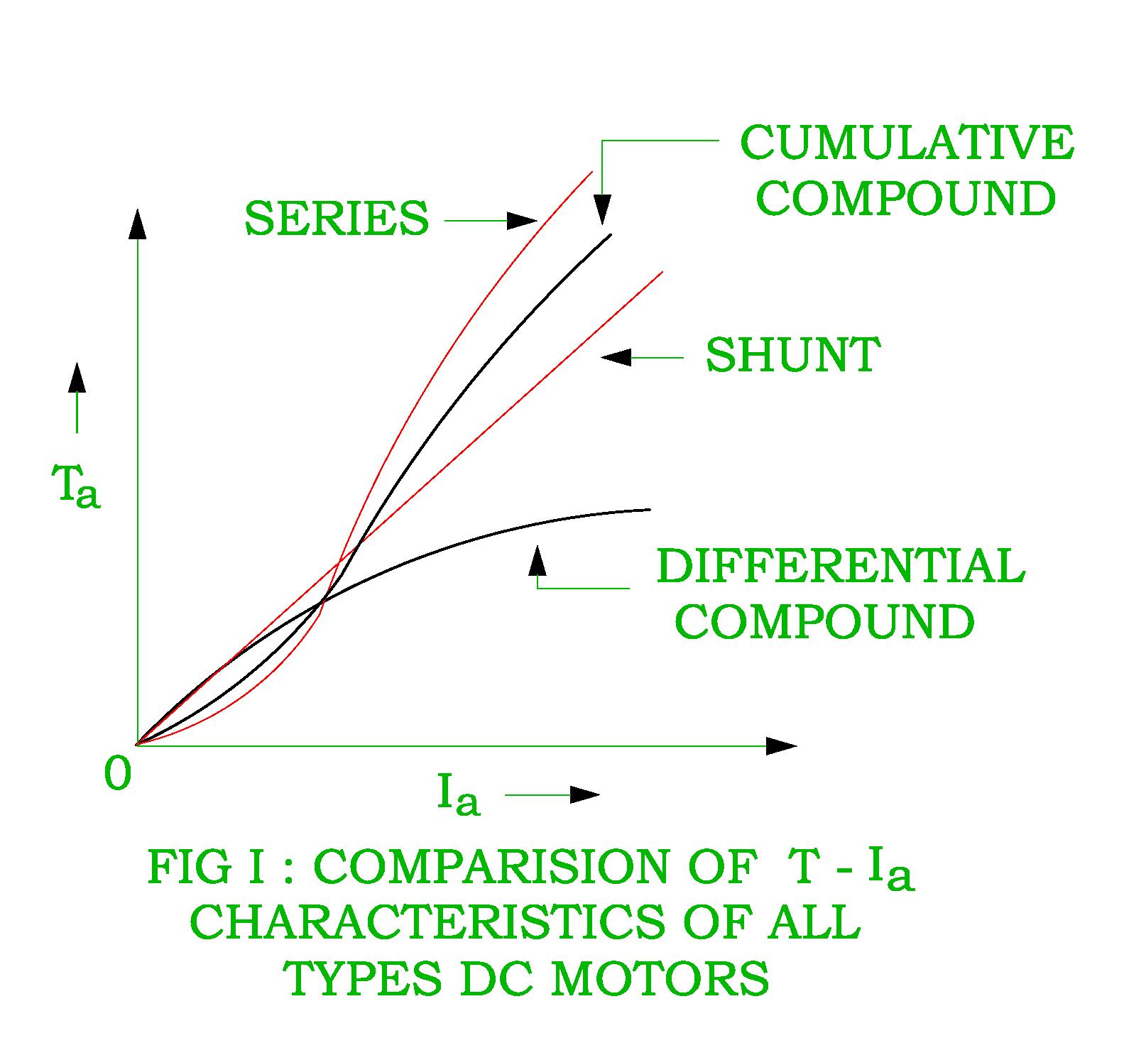 Series Wound Dc Motor Or Dc Series Motor Electrical4u