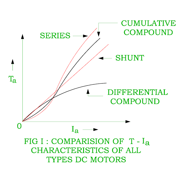 torque-armature-current-characteristic-of-dc-differential-compound-motor.png