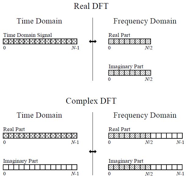 Embedded System Engineering: Complex DFT and FFT Algorithm