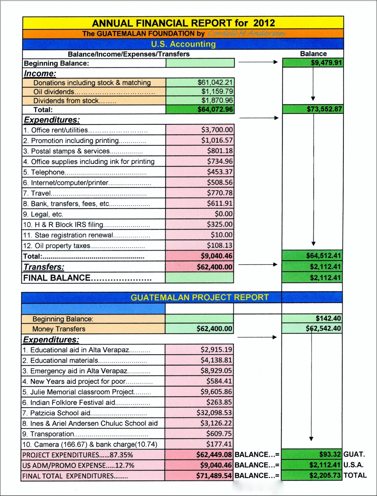 Guatemalan Foundation Annual Financial Reports And