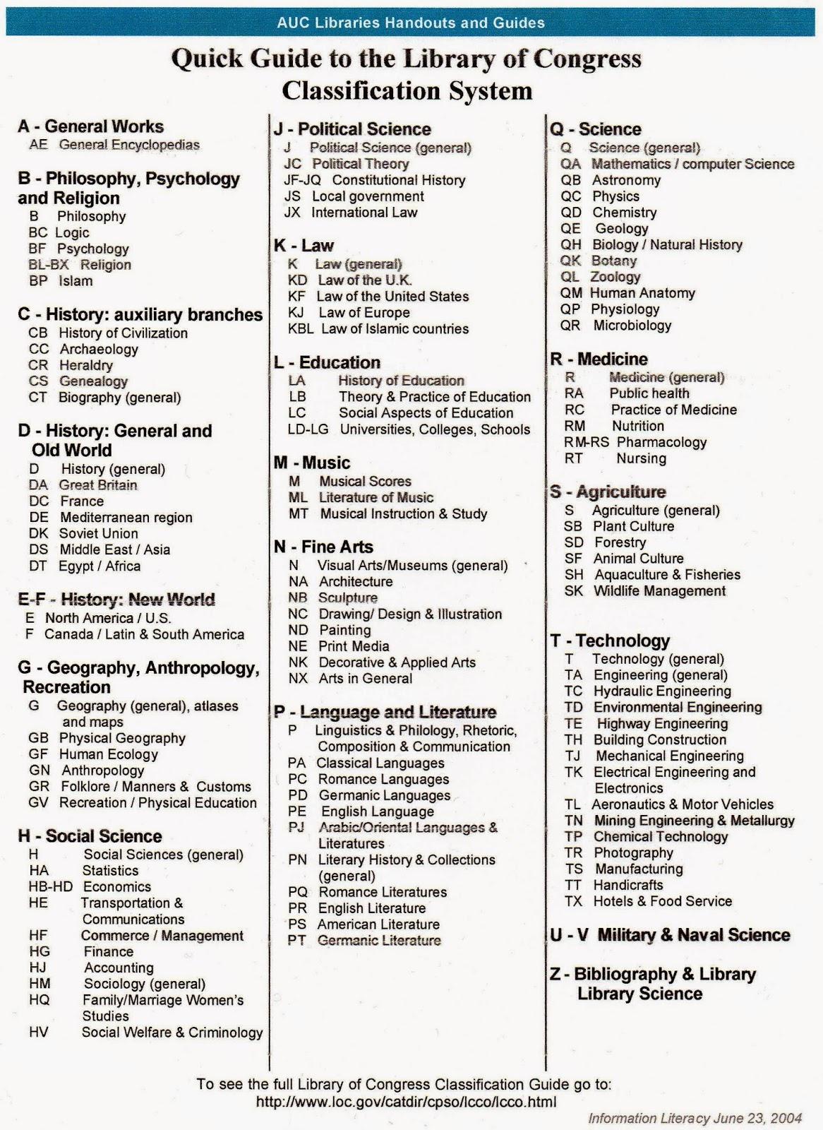 Download Dewey Decimal System Chart