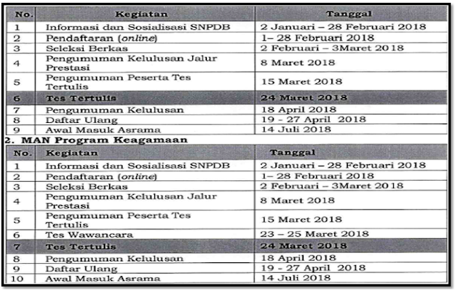 juknis dan jadwal pendaftaran siswa baru MAN Insan Cedekia 2018/2019
