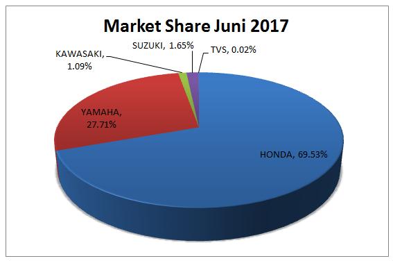 Market Share Motor Juni 2017