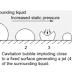 ما هو التكهف أسباب حدوث التكهف cavitation