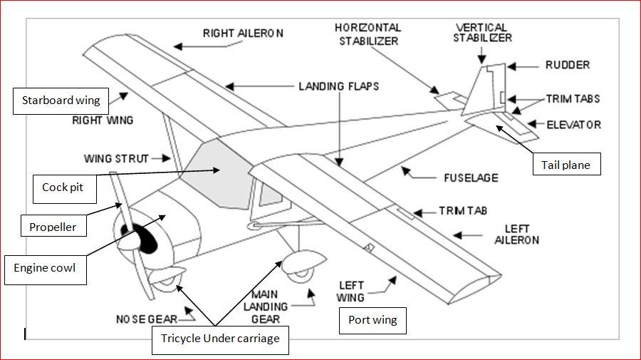 Airplane Design Worksheet Pdf