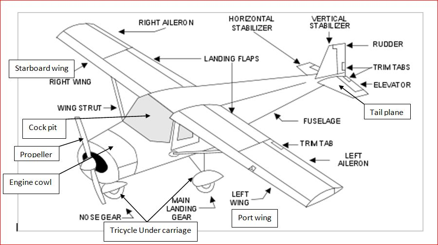 fileaircraft parts eng wikimedia commons