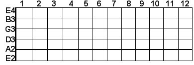 Guitar strings in scientific pitch notation