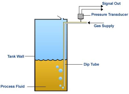 Tn Instrumentation Q Amp A