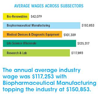 Chemjobber Do These San Diego Biotech Average Salaries