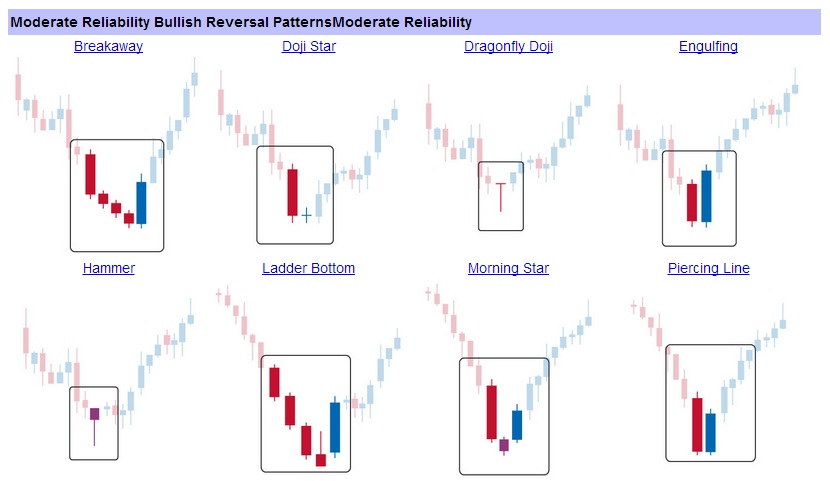 Forex candlestick magic pdf
