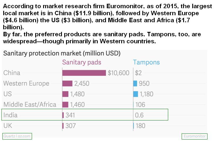 Advertising & Branding: Feminine Hygiene Market: Sanitary Pads/Tampons