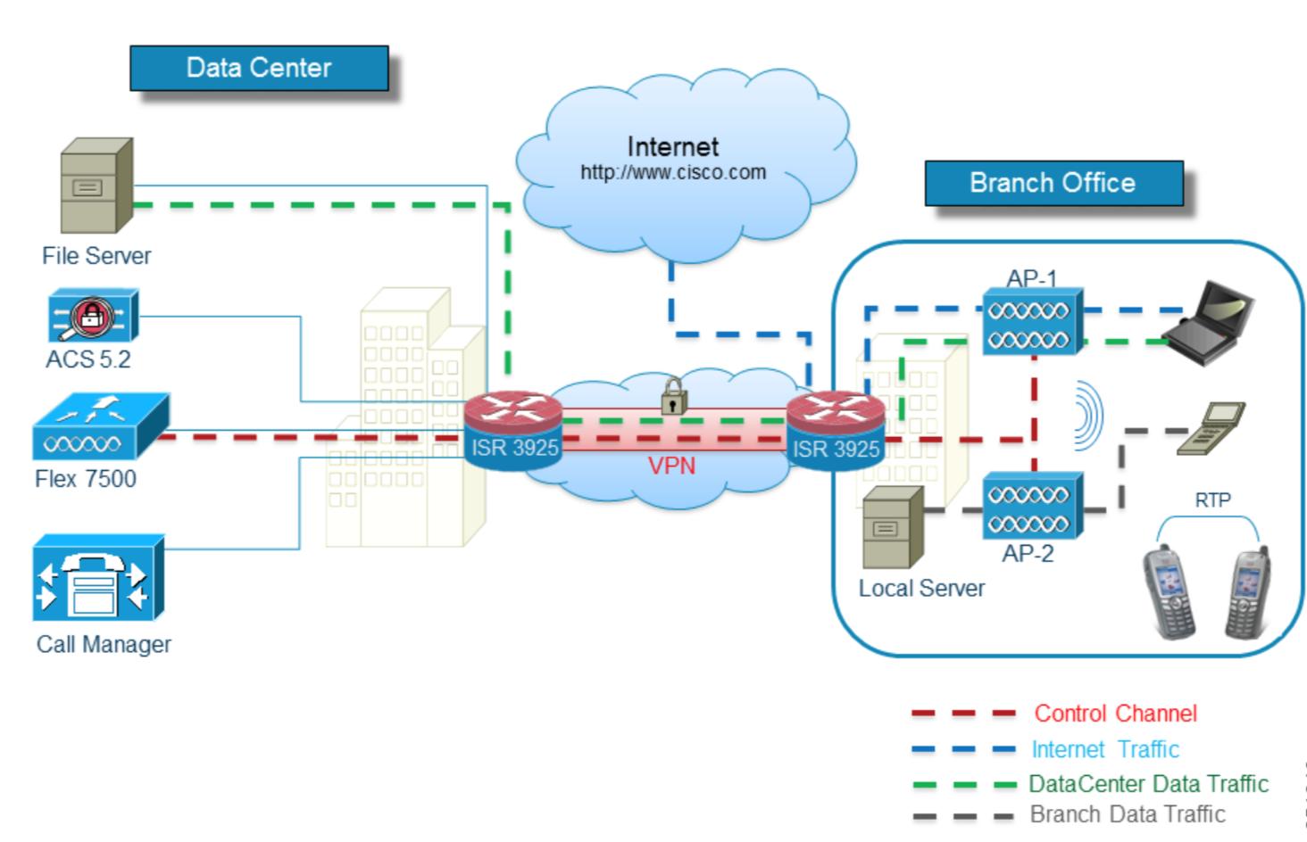 Fig 1.1- Cisco Wireless Flex-Connect Mode