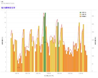 [視覺化圖表]本年度每日尖峰備轉容量率
