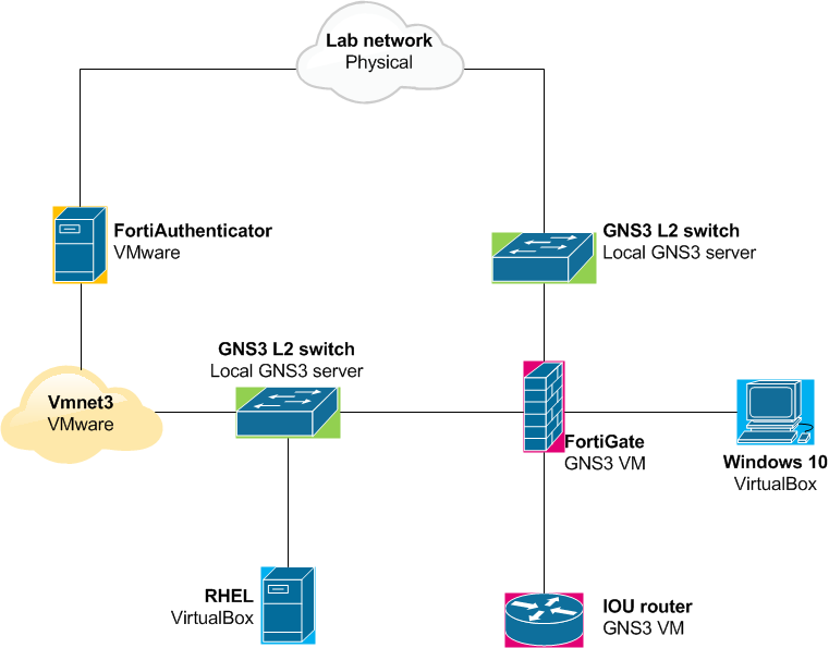 Complex GNS3 topologies | Andras the Techie