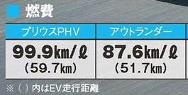 プリウスPHV アウトランダーPHEV 実燃費の比較