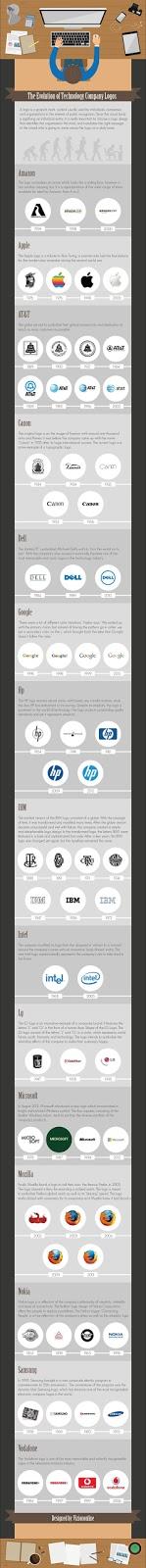 evolucion d elogotipos de las marcas más importantes