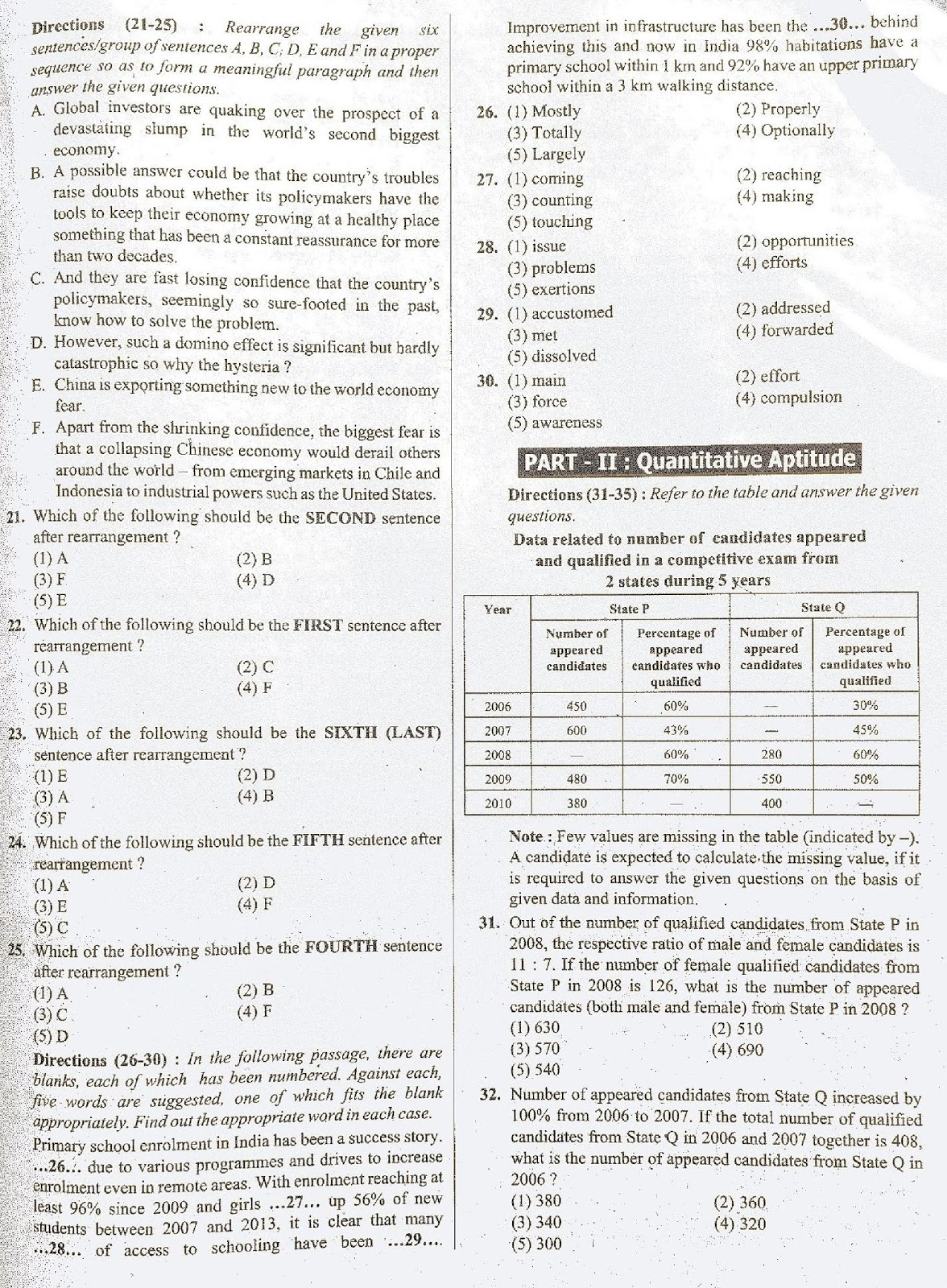 Essay topics for ibps po exam 2012