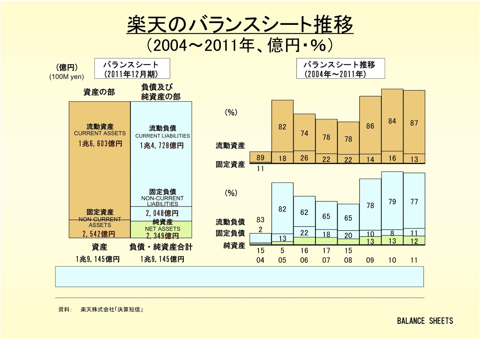 楽天株式会社のバランスシート推移