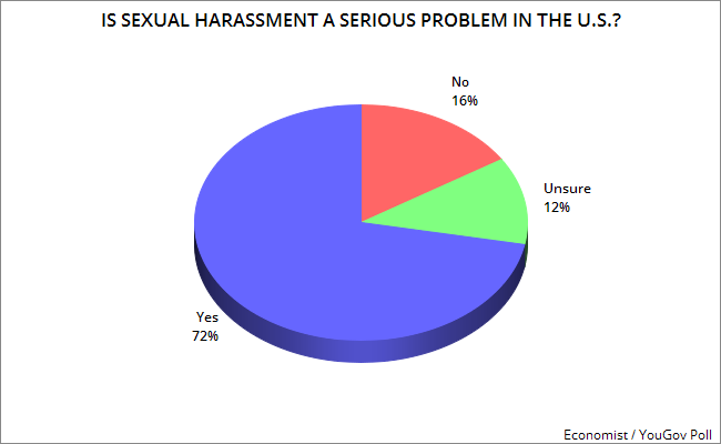 an analysis of sexual harassment as a serious problem in the workplace Essay sexual harassment in the workplace sexual harassment in the workplace sexual harassment in the workplace is a very serious problem that needs to be dealt with effectively.