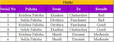 Krishna Paksha